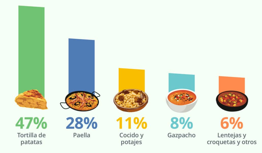 platos favoritos españoles